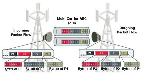 Ceragon IP-20 Multi carrier license